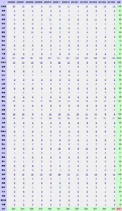 2009年06月から2010年05月までに日本各地で開催された勉強会の数